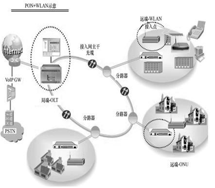 宽带接入网业务试点地区申请材料解读